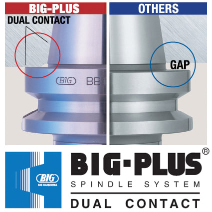 Big Plus vs Standard Steep Taper contact