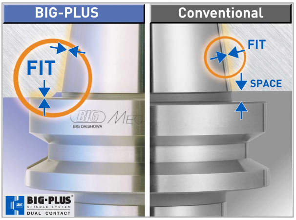 big-plus flange vs conventional toolholder engagement