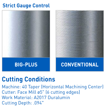 Big Plus Strict gage control surface finish