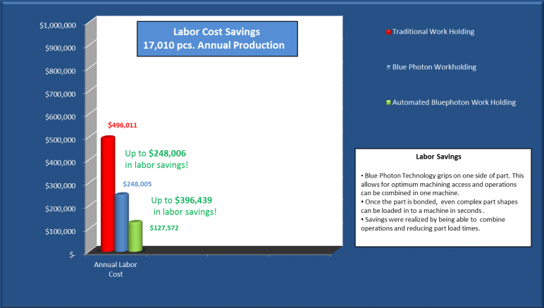 Blue Photon Workholding Labor savings chart