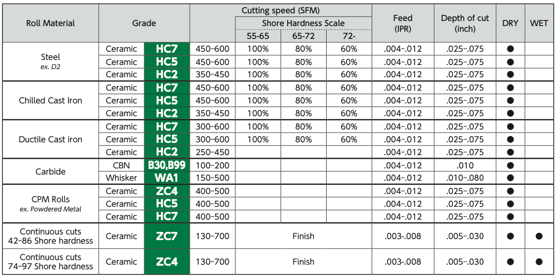 Hard Turning SFM IPR chart Speed Feed