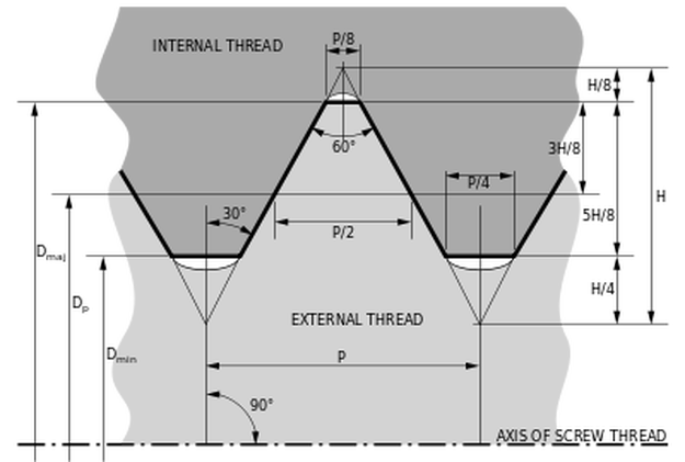 Basic profile of all ISO metric screw threads